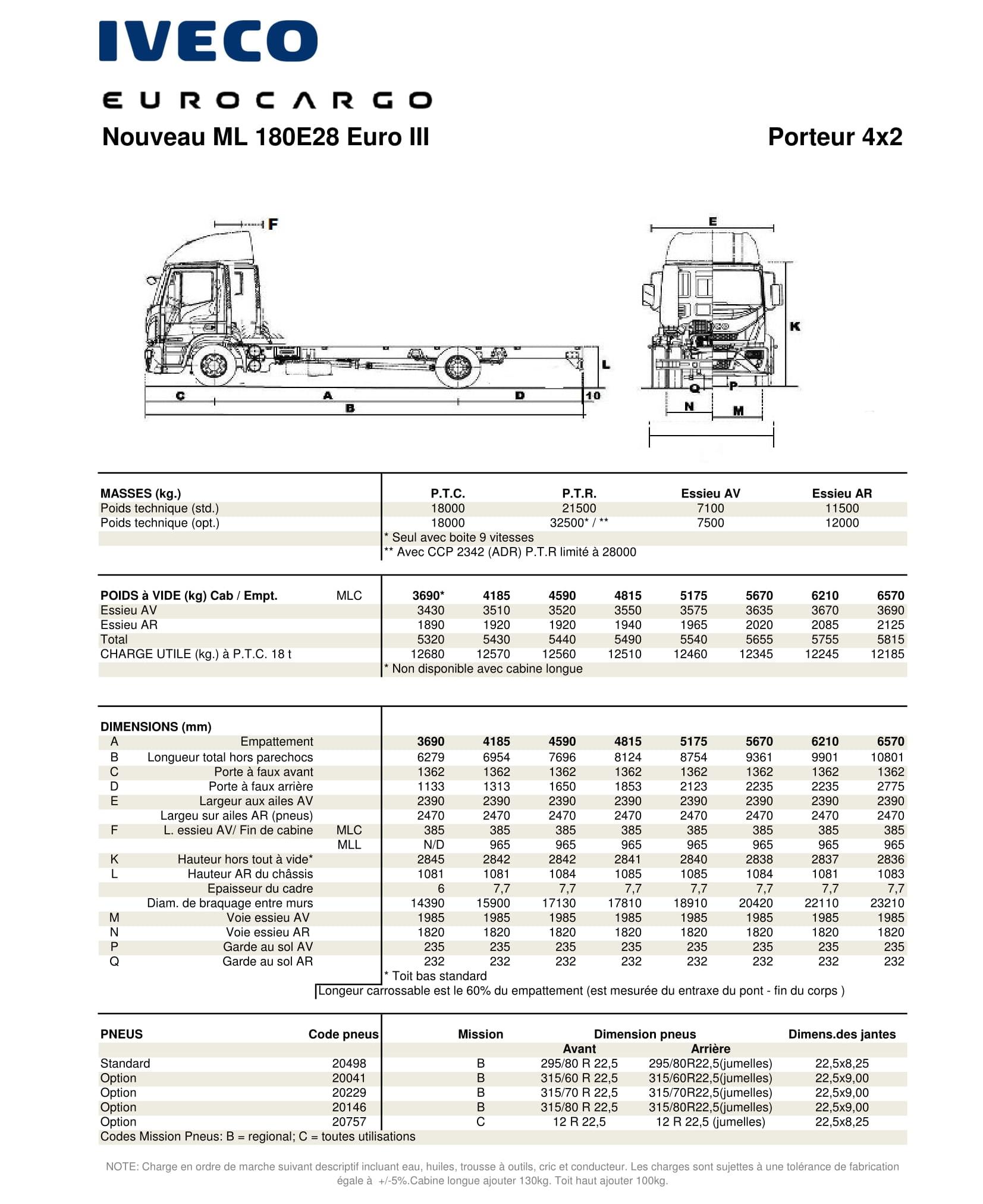 Prix camion Iveco Eurocargo neuf en Tunisie (1)